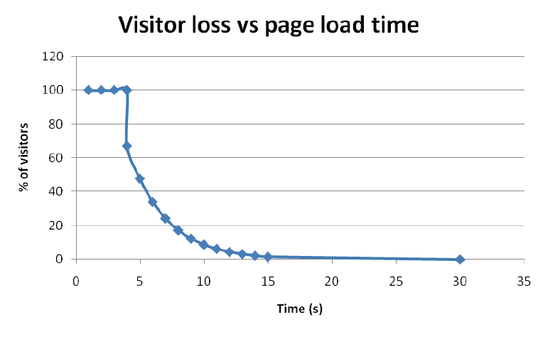 visitor loss vs page load time