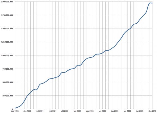 Internet statistieken 1995 - 2010