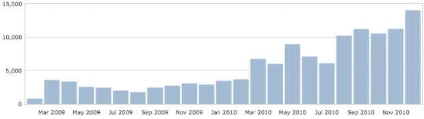 Statistics 2010 creatov.nl