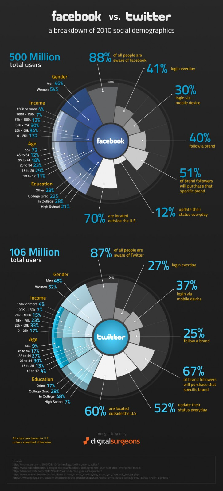 facbook vs. twitter infographic