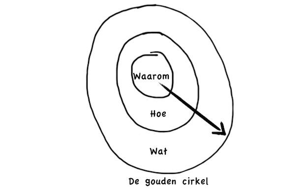 De gouden cirkel
