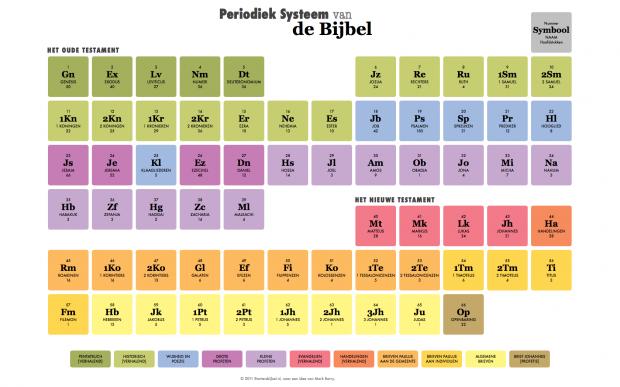 Periodiek Systeem van de Bijbel (infographic)