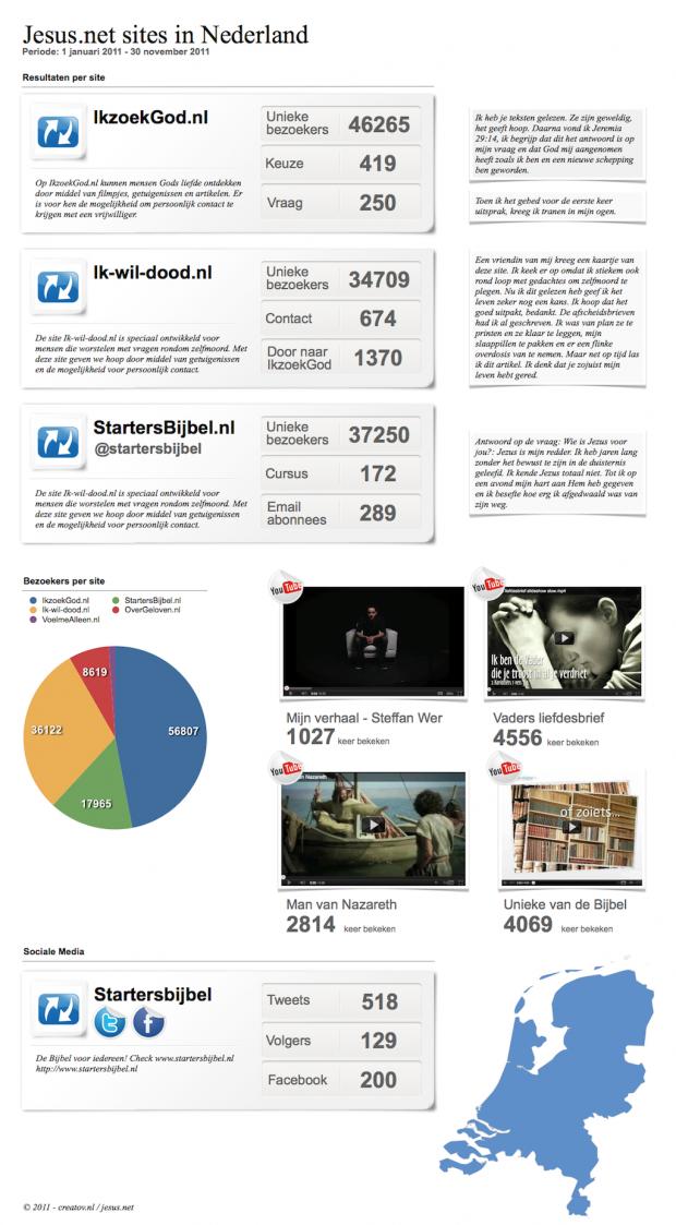 statistieken Jesus.net Nederland