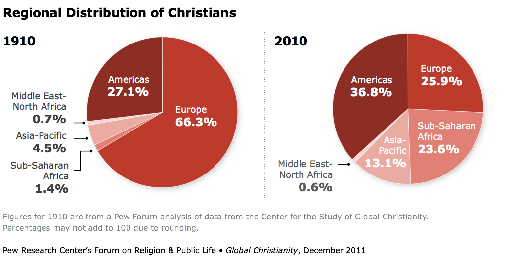 Regional Distribution of Christians