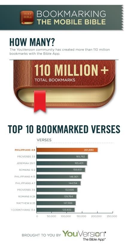 's Werelds meest populaire Bijbelteksten