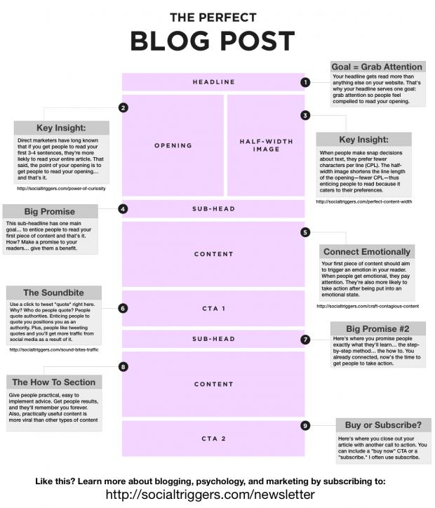 De perfecte blog-post