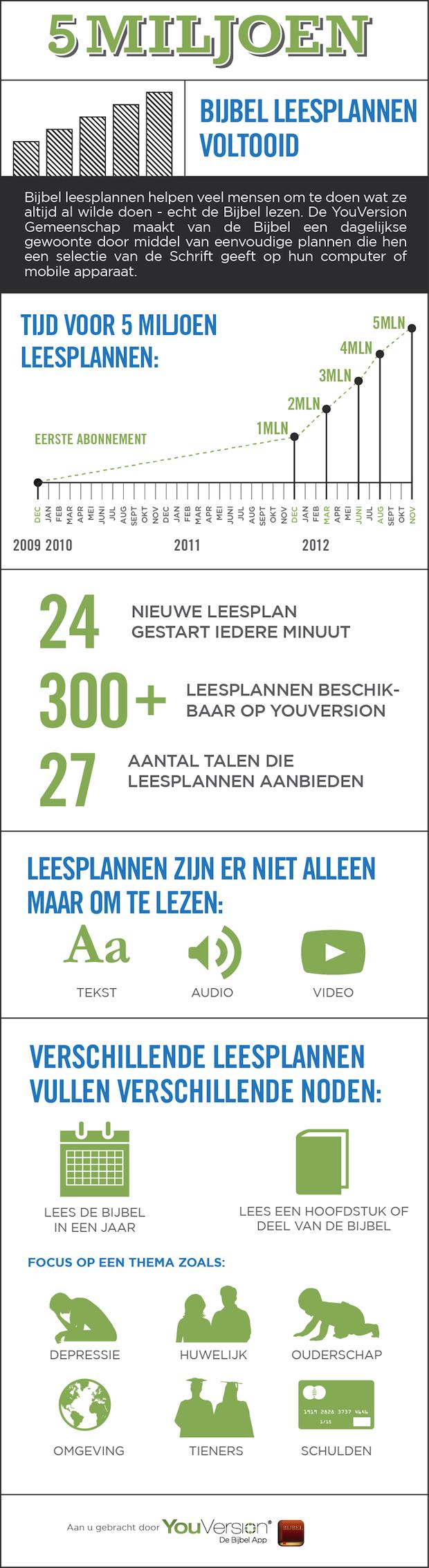 5 miljoen leesplannen youversion (infographic)