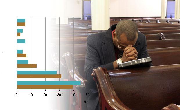 Statistieken kerkbezoek