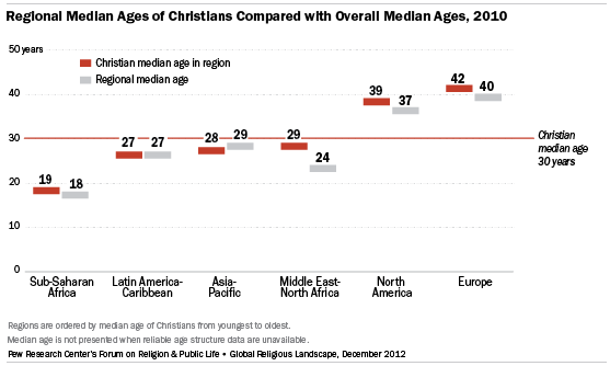 Region Median Age of Christians Compared with Overall Median Ages