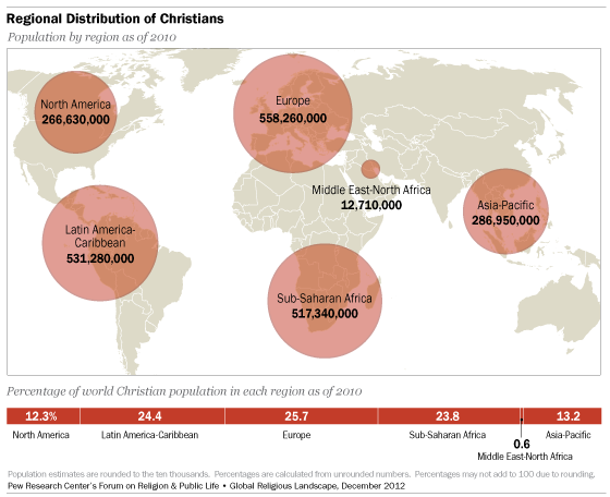 Regional Distribution of Christians 2010
