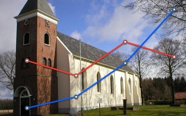 kerk trends