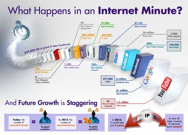 What Happens in an Internet Minute #infographic