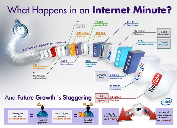 What Happens in an Internet Minute? #infographic intel