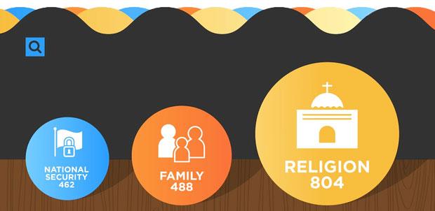 infographic disqus commentaar lengte van religie