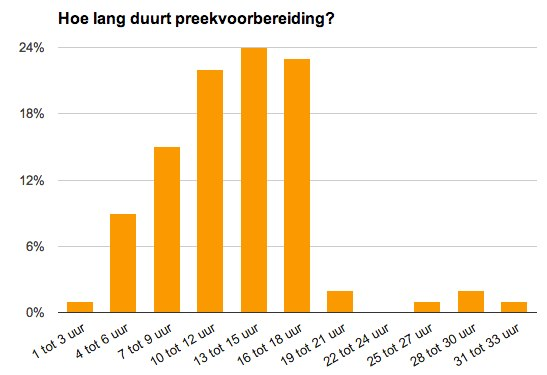 hoe lang kost preekvoorbereiding