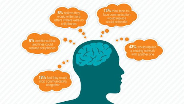 How Teenagers Communicate infographic