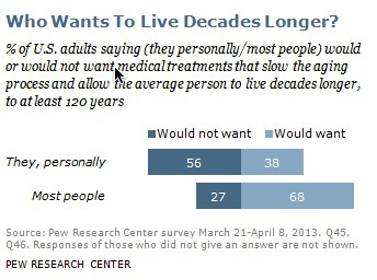 who wants to live decades longer