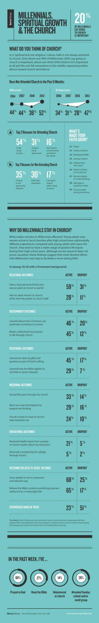 Millenials Infographic