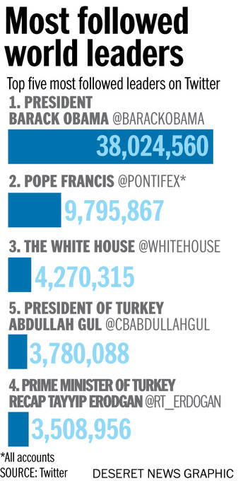 Most followed world leaders