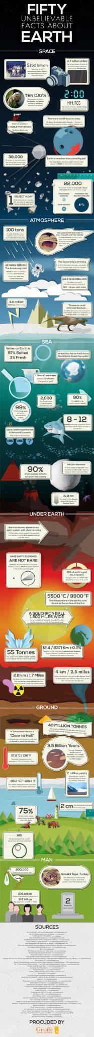 50 feiten aarde infograhic