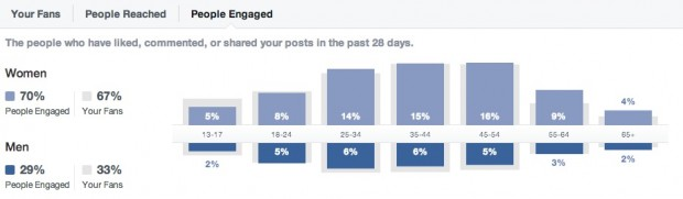 Facebook engage people