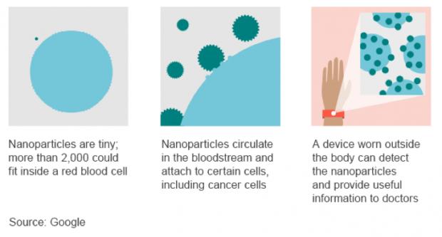nano deeltjes in je lichaam
