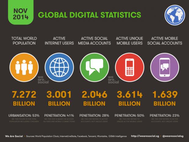 Internet statistieken november 2014