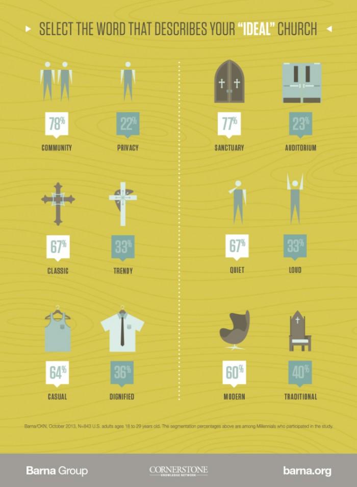 Millennials en de kerk