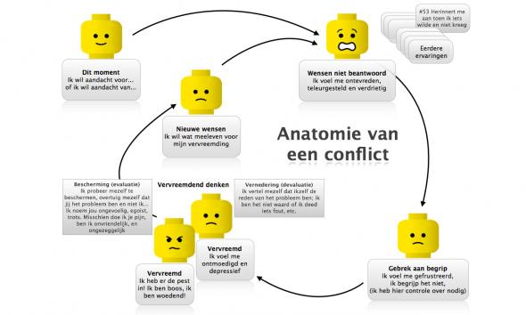 Anatomie van een conflict