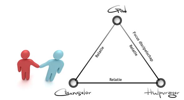 Focus discipelschaps relatie