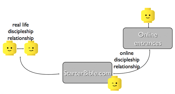 elearning en discipelschap